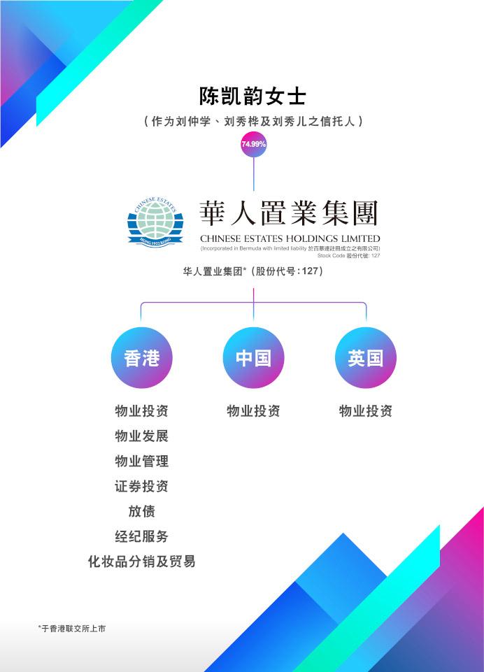 集 团 架 构 - 华 人 置 业 集 团