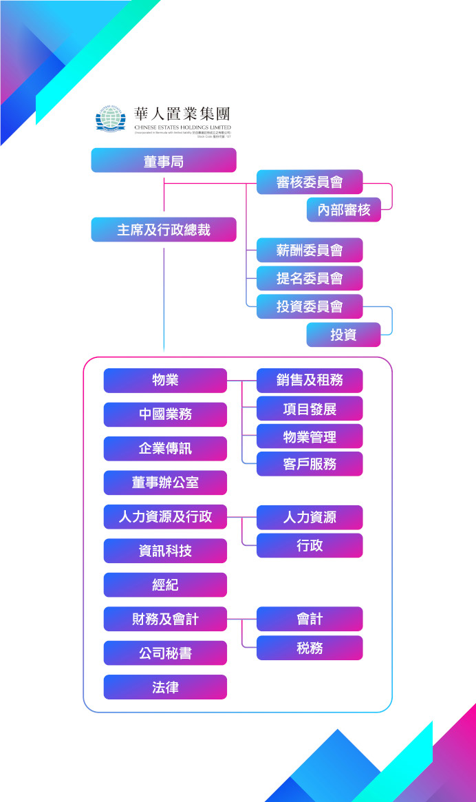 組 織 架 構 - 華 人 置 業 集 團